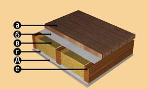 Стоимость отделки дома, стоимость сруба, рубленные дома.